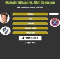 Malkolm Nilsson vs Albin Svensson h2h player stats