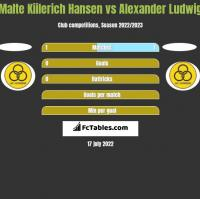 Malte Kiilerich Hansen vs Alexander Ludwig h2h player stats