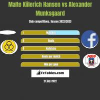 Malte Kiilerich Hansen vs Alexander Munksgaard h2h player stats