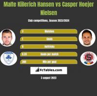 Malte Kiilerich Hansen vs Casper Hoejer Nielsen h2h player stats