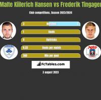 Malte Kiilerich Hansen vs Frederik Tingager h2h player stats