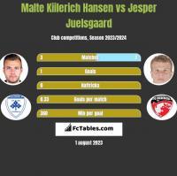 Malte Kiilerich Hansen vs Jesper Juelsgaard h2h player stats