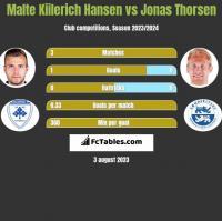 Malte Kiilerich Hansen vs Jonas Thorsen h2h player stats