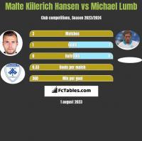 Malte Kiilerich Hansen vs Michael Lumb h2h player stats