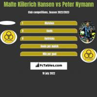 Malte Kiilerich Hansen vs Peter Nymann h2h player stats