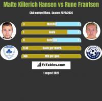 Malte Kiilerich Hansen vs Rune Frantsen h2h player stats