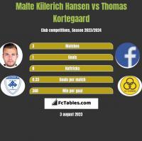 Malte Kiilerich Hansen vs Thomas Kortegaard h2h player stats