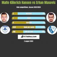 Malte Kiilerich Hansen vs Erhan Masovic h2h player stats