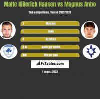 Malte Kiilerich Hansen vs Magnus Anbo h2h player stats