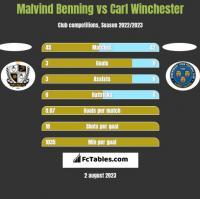 Malvind Benning vs Carl Winchester h2h player stats