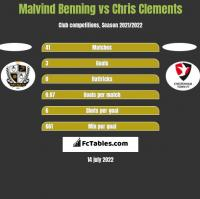 Malvind Benning vs Chris Clements h2h player stats