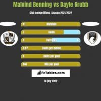 Malvind Benning vs Dayle Grubb h2h player stats
