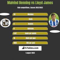 Malvind Benning vs Lloyd James h2h player stats