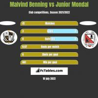 Malvind Benning vs Junior Mondal h2h player stats