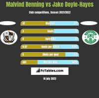 Malvind Benning vs Jake Doyle-Hayes h2h player stats