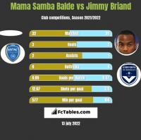 Mama Samba Balde vs Jimmy Briand h2h player stats