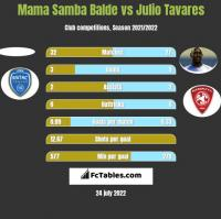 Mama Samba Balde vs Julio Tavares h2h player stats