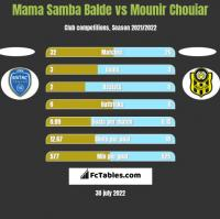 Mama Samba Balde vs Mounir Chouiar h2h player stats
