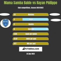 Mama Samba Balde vs Rayan Philippe h2h player stats