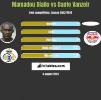 Mamadou Diallo vs Dante Vanzeir h2h player stats