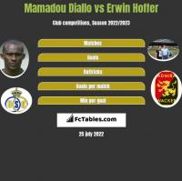 Mamadou Diallo vs Erwin Hoffer h2h player stats