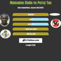 Mamadou Diallo vs Percy Tau h2h player stats