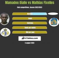 Mamadou Diallo vs Mathias Fixelles h2h player stats