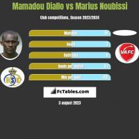 Mamadou Diallo vs Marius Noubissi h2h player stats