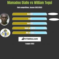Mamadou Diallo vs William Togui h2h player stats
