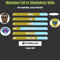 Mamadou Fall vs Aboubakary Koita h2h player stats