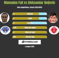 Mamadou Fall vs Aleksandar Boljevic h2h player stats