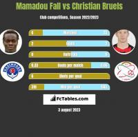 Mamadou Fall vs Christian Bruels h2h player stats