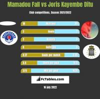 Mamadou Fall vs Joris Kayembe Ditu h2h player stats