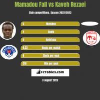Mamadou Fall vs Kaveh Rezaei h2h player stats