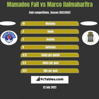 Mamadou Fall vs Marco Ilaimaharitra h2h player stats