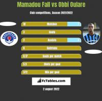 Mamadou Fall vs Obbi Oulare h2h player stats