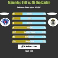 Mamadou Fall vs Ali Gholizadeh h2h player stats