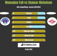 Mamadou Fall vs Shamar Nicholson h2h player stats