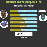 Mamadou Fall vs Seung-Woo Lee h2h player stats