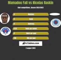 Mamadou Fall vs Nicolas Raskin h2h player stats