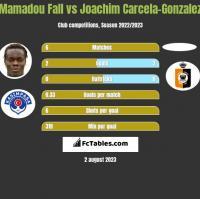 Mamadou Fall vs Joachim Carcela-Gonzalez h2h player stats