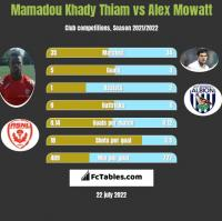 Mamadou Khady Thiam vs Alex Mowatt h2h player stats