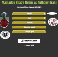 Mamadou Khady Thiam vs Anthony Grant h2h player stats