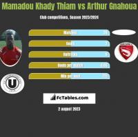 Mamadou Khady Thiam vs Arthur Gnahoua h2h player stats