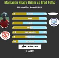 Mamadou Khady Thiam vs Brad Potts h2h player stats
