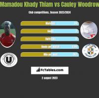 Mamadou Khady Thiam vs Cauley Woodrow h2h player stats