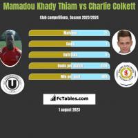 Mamadou Khady Thiam vs Charlie Colkett h2h player stats