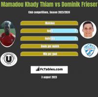 Mamadou Khady Thiam vs Dominik Frieser h2h player stats
