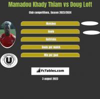 Mamadou Khady Thiam vs Doug Loft h2h player stats