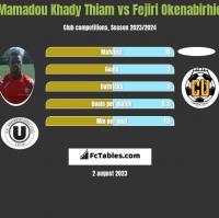 Mamadou Khady Thiam vs Fejiri Okenabirhie h2h player stats